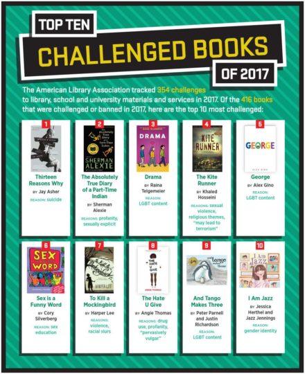 BBW Most Challenged Books